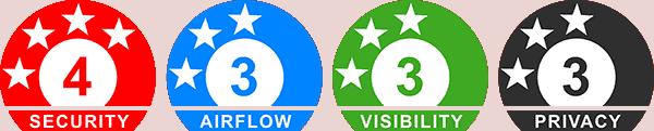Alu-Gard Edge Ratings