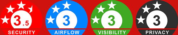 Alu-Gard Ratings
