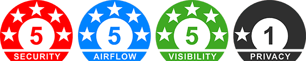 Invisigard Ratings