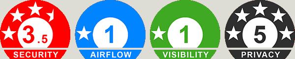 Outlook Ratings